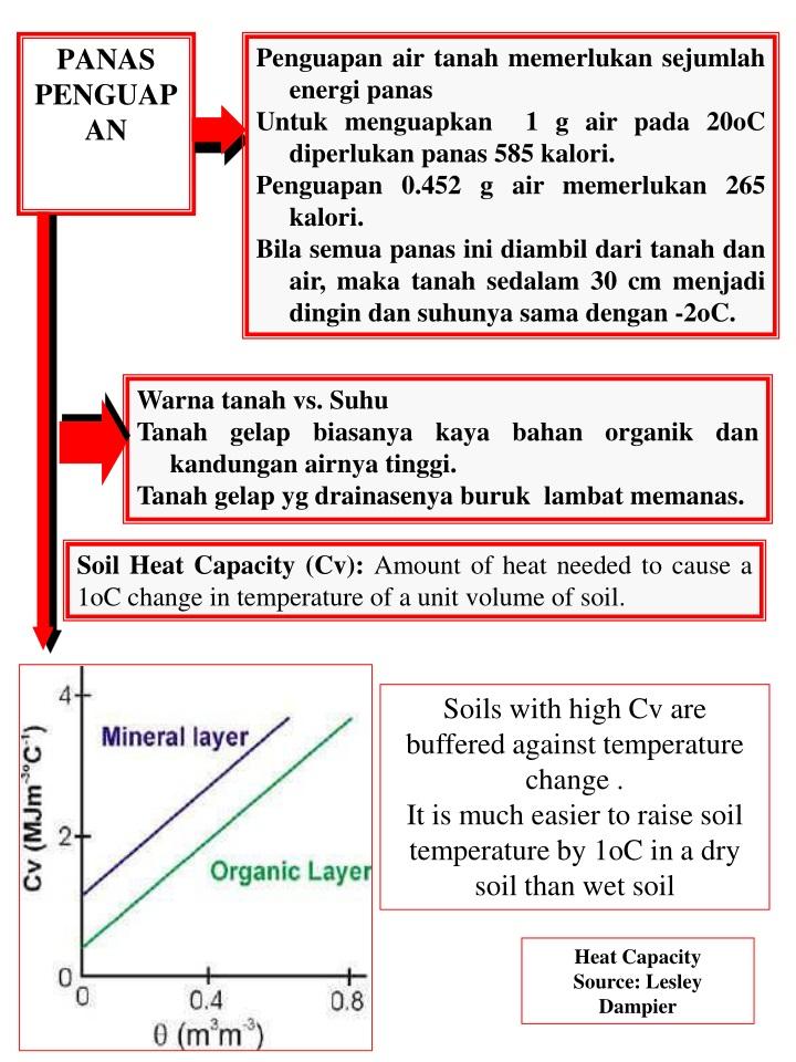 Penguapan air tanah memerlukan sejumlah energi panas