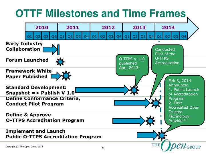 OTTF Milestones and Time Frames