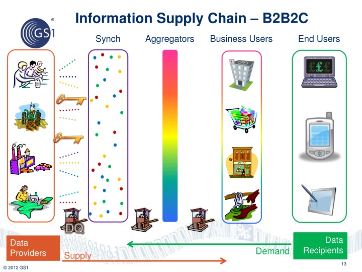 Information Supply Chain – B2B2C