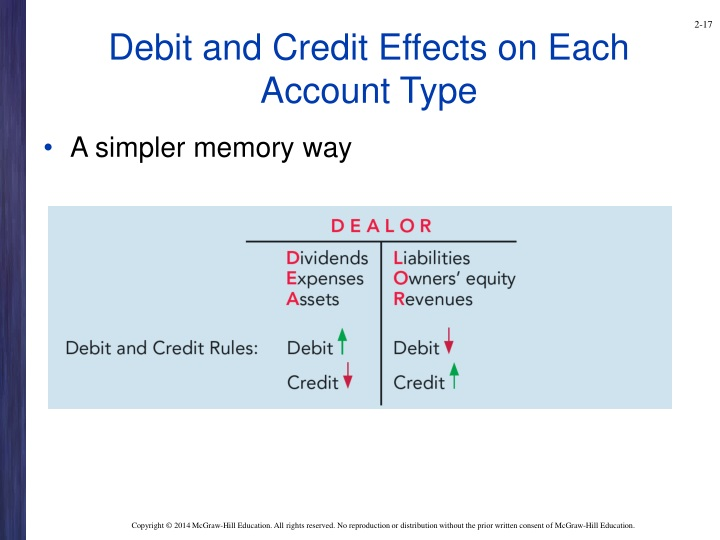 Debit and Credit Effects