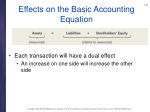 effects on the basic accounting equation