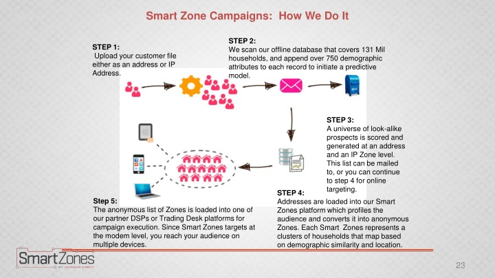 Smart Zone Campaigns:  How We Do It