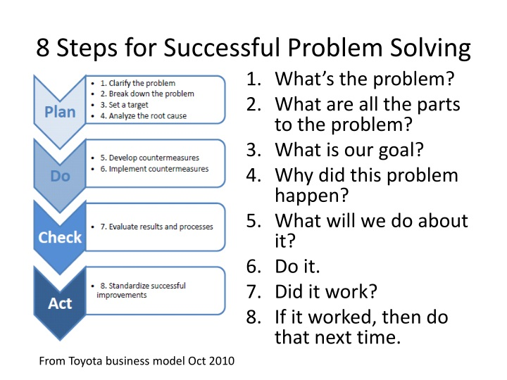 Problem solving in the workplace ppt - A Study of Gender Inequality