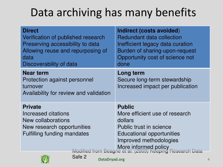 Data archiving has many benefits