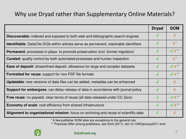Why use Dryad rather than Supplementary Online Materials?