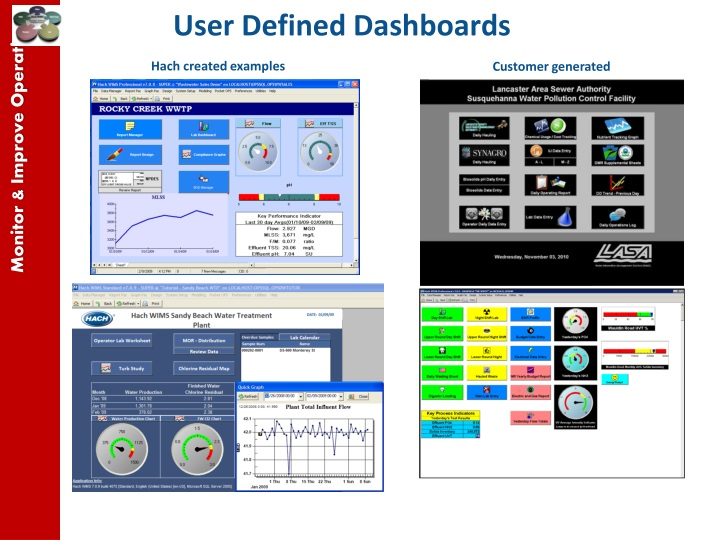 User Defined Dashboards