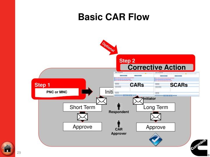 Basic CAR Flow