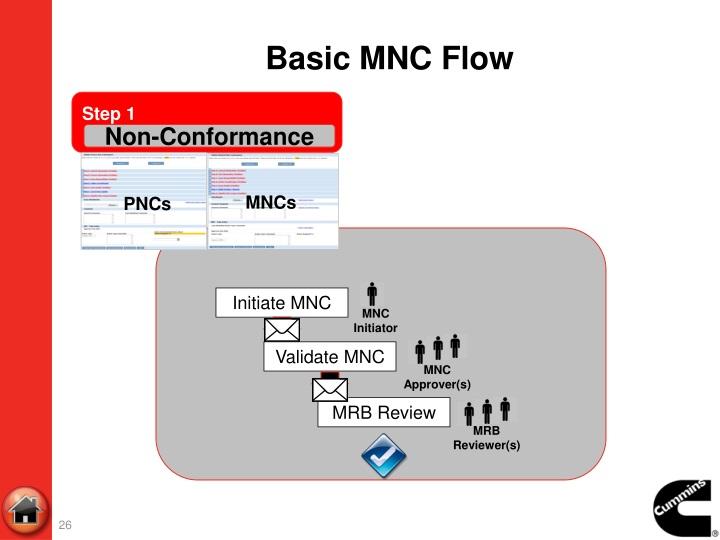 Basic MNC Flow