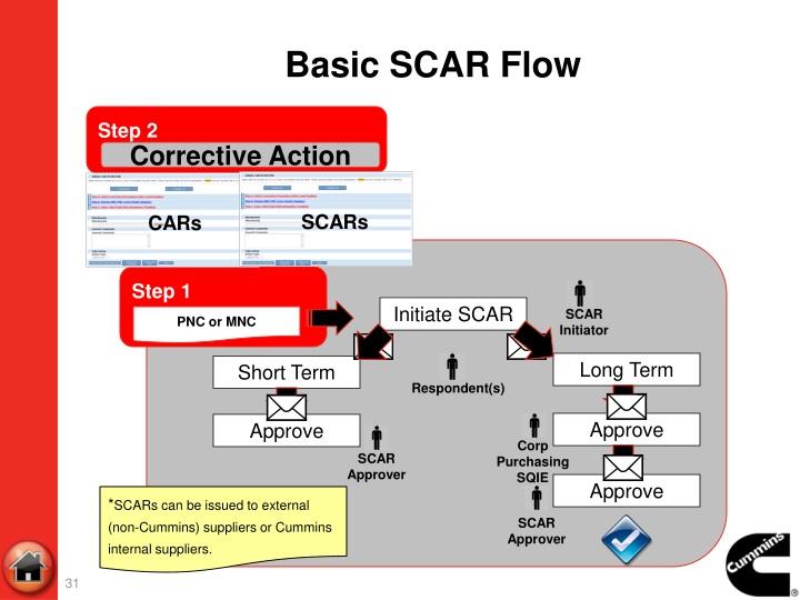 Basic SCAR