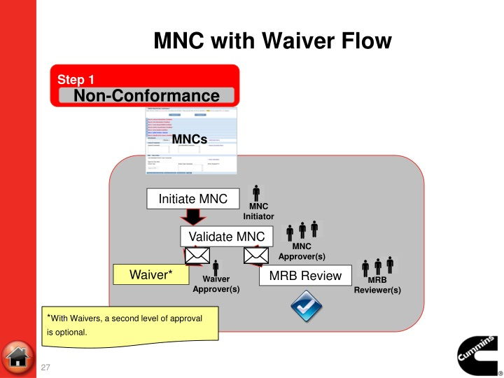 MNC with Waiver Flow