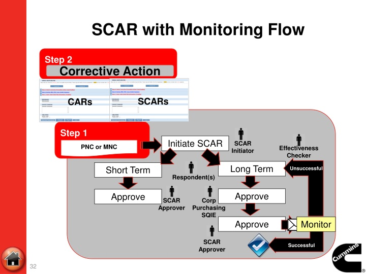 SCAR with Monitoring Flow