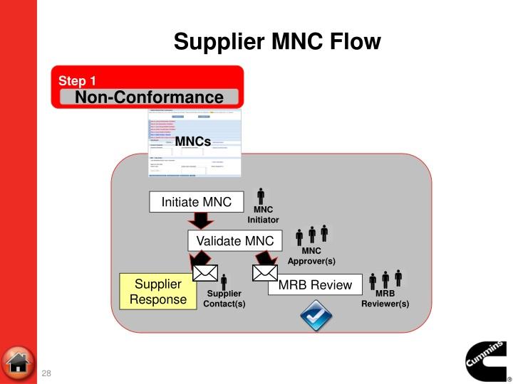 Supplier MNC Flow
