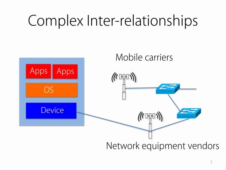 Complex Inter-relationships