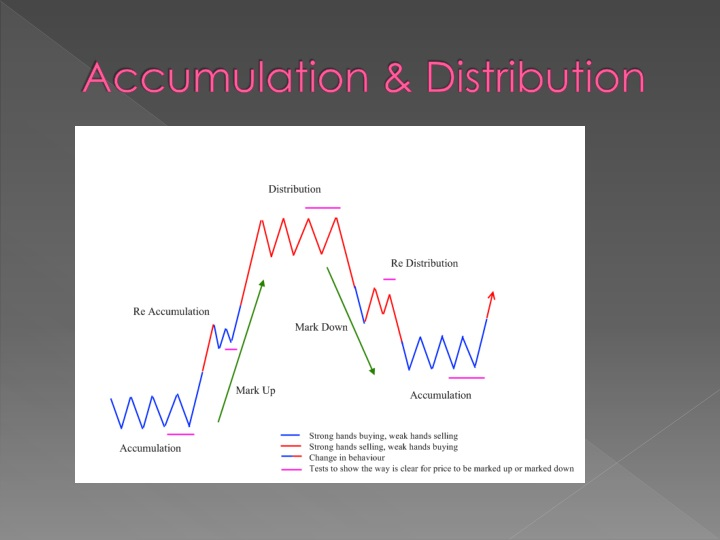 Accumulation & Distribution