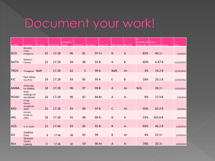 Document your work!