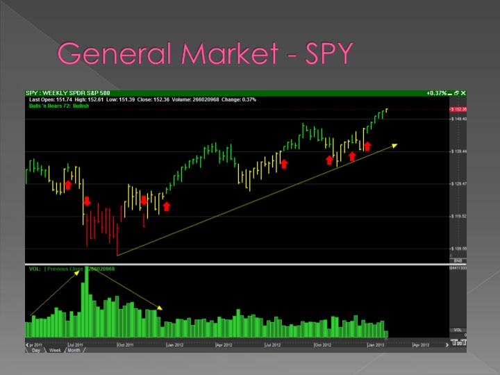 General Market - SPY