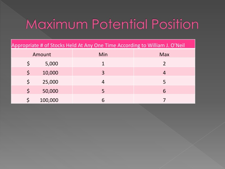 Maximum Potential Position