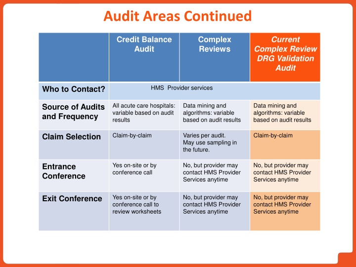 Audit Areas Continued