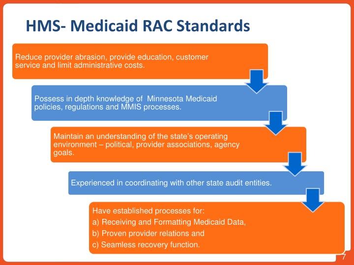 HMS- Medicaid RAC Standards