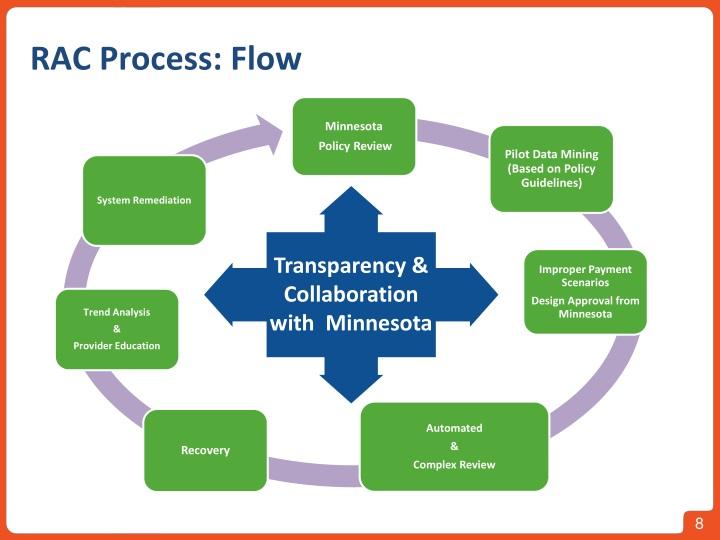 RAC Process: Flow