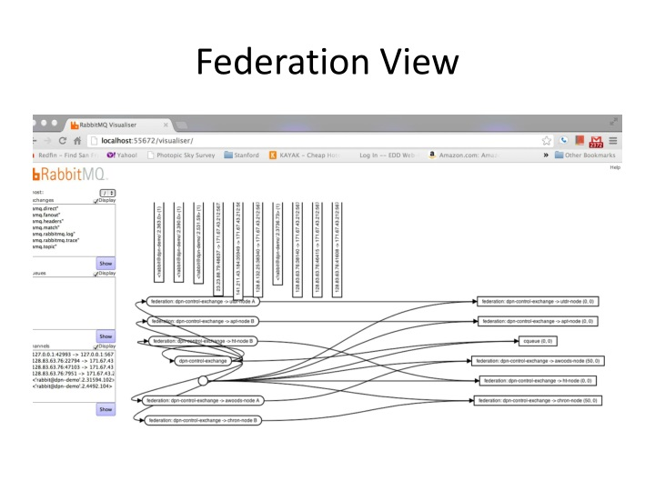 Federation View