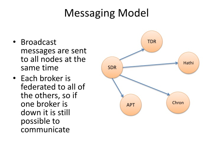 Messaging Model