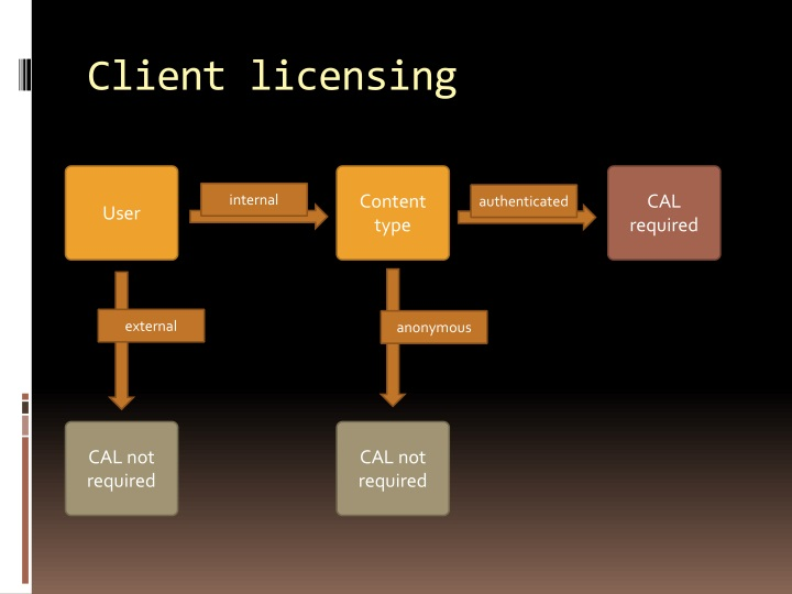 Client licensing