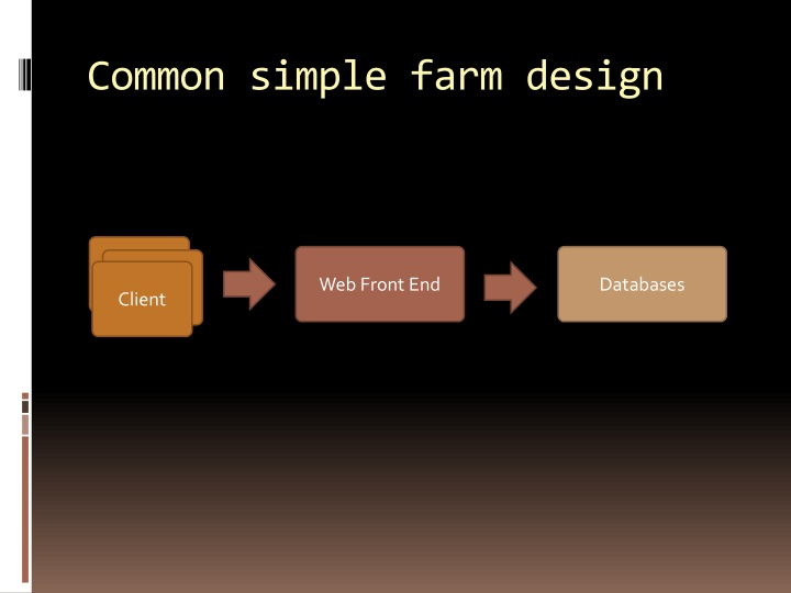 Common simple farm design