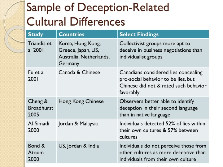 Sample of Deception-Related Cultural Differences