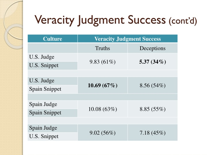 Veracity Judgment Success