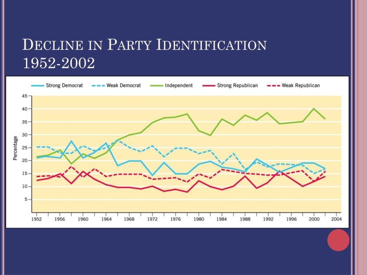 Decline in Party Identification