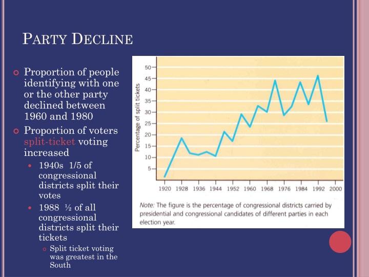 Party Decline