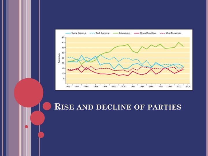Rise and decline of parties