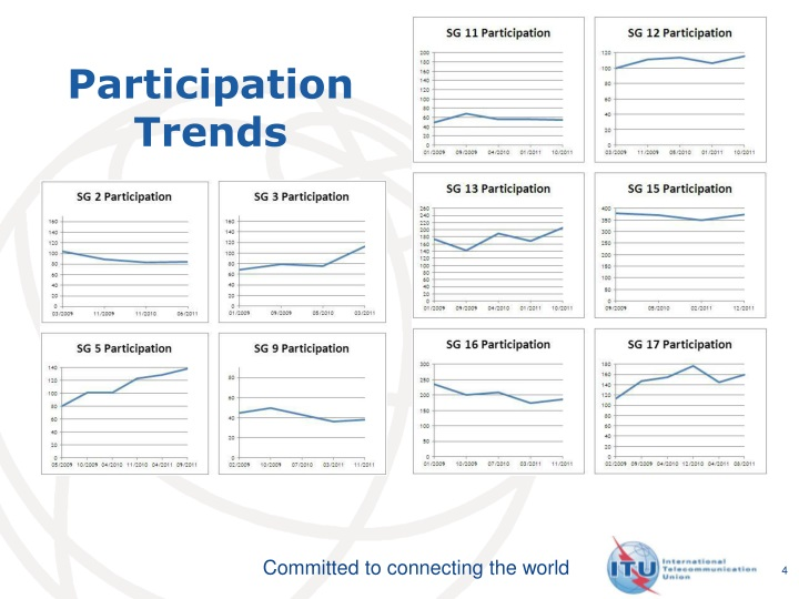 Participation Trends