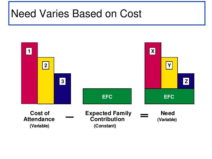 Need Varies Based on Cost