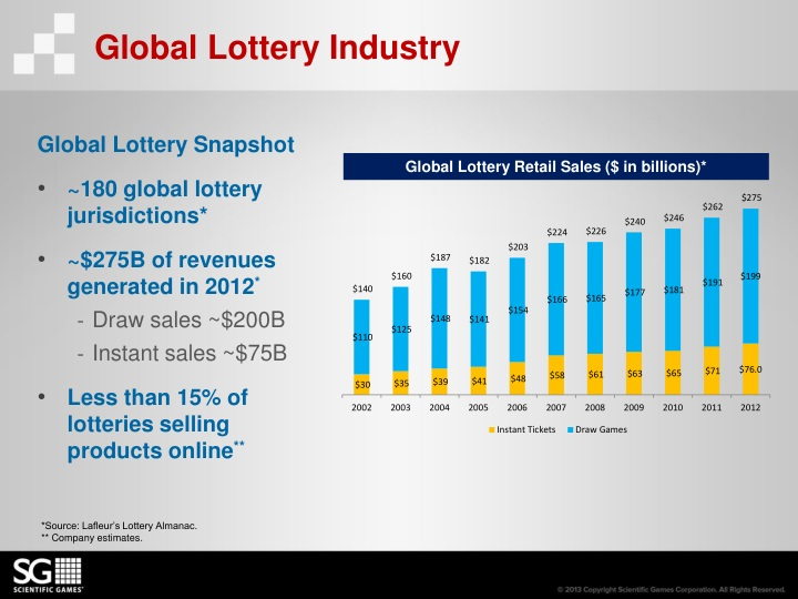 Global Lottery Industry