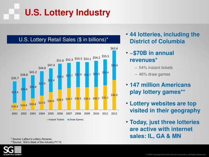 U.S. Lottery Industry