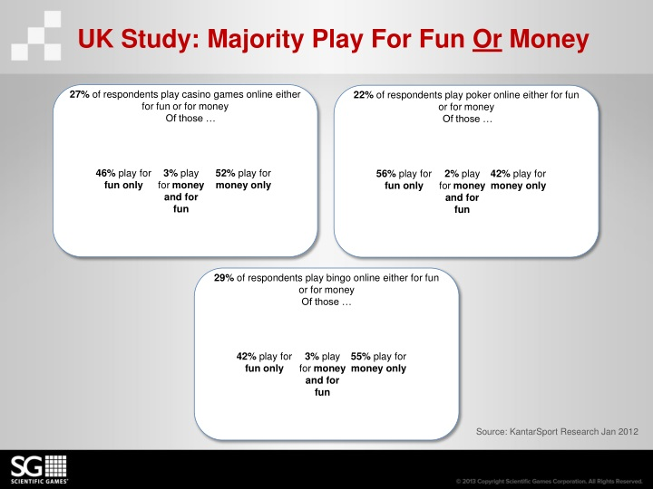 UK Study: Majority Play For Fun