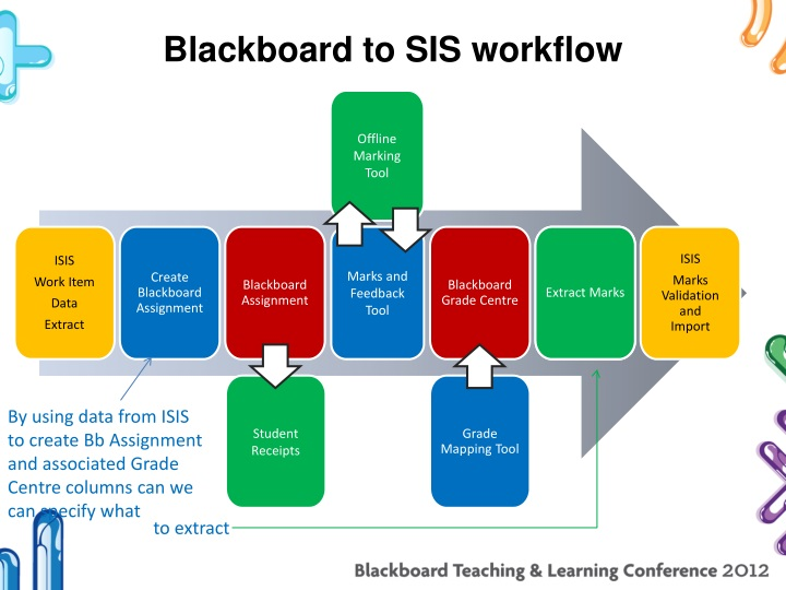 Blackboard to SIS workflow