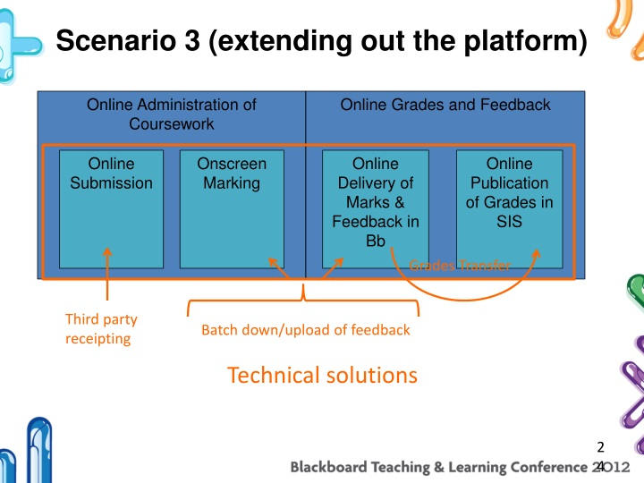 Scenario 3 (extending out the platform)