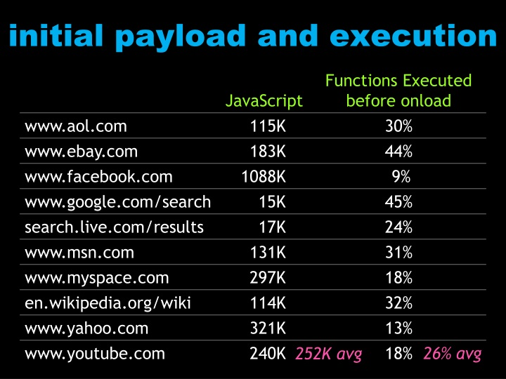 initial payload and execution
