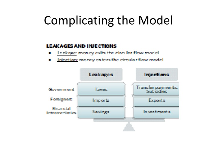 Complicating the Model