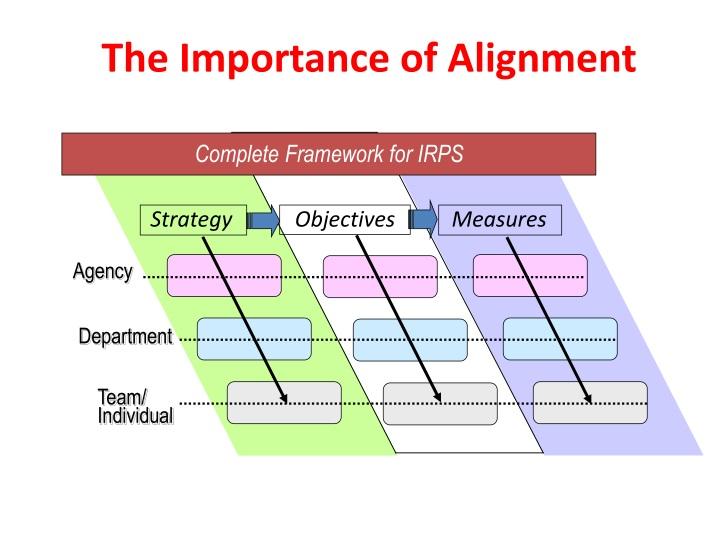 Complete Framework for IRPS