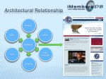 architectural relationship