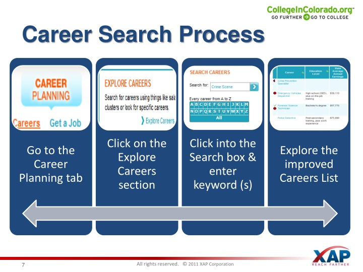 Career Search Process