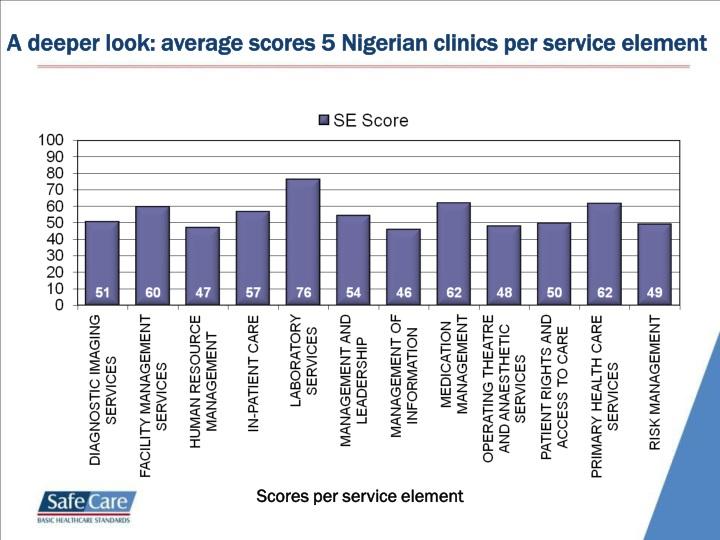 A deeper look: average scores 5 Nigerian clinics per service element