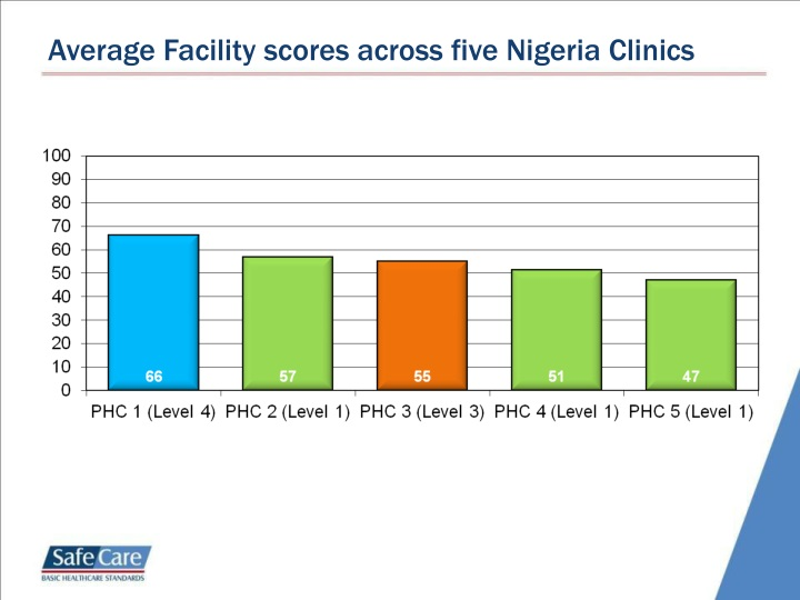 Average Facility scores across five Nigeria Clinics
