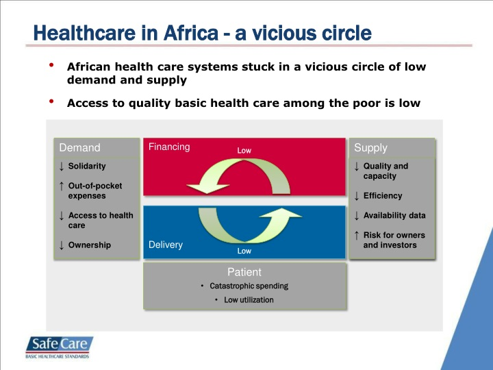 Healthcare in Africa - a vicious circle