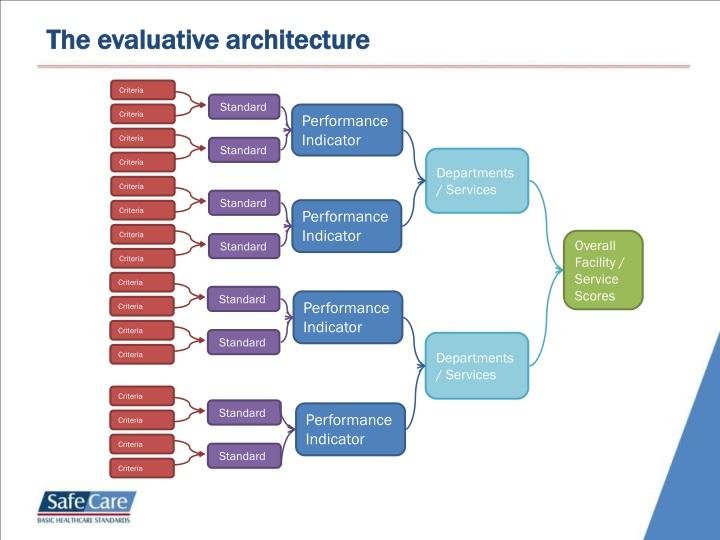 The evaluative architecture