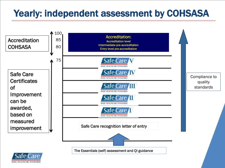 Yearly: independent assessment by COHSASA